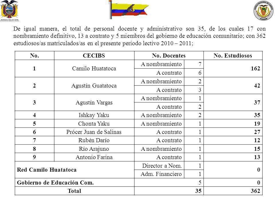 De igual manera, el total de personal docente y administrativo son 35, de los cuales 17 con nombramiento definitivo, 13 a contrato y 5 miembros del go