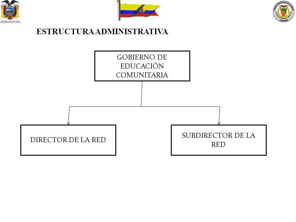 ESTRUCTURA ADMINISTRATIVA GOBIERNO DE EDUCACIÓN COMUNITARIA DIRECTOR DE LA RED SUBDIRECTOR DE LA RED