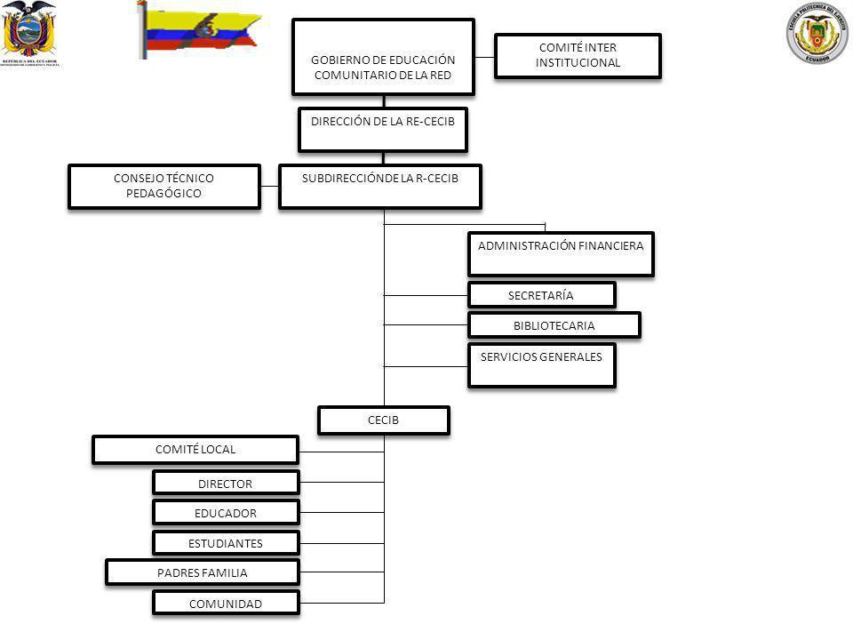 GOBIERNO DE EDUCACIÓN COMUNITARIO DE LA RED SUBDIRECCIÓNDE LA R-CECIB DIRECCIÓN DE LA RE-CECIB COMITÉ INTER INSTITUCIONAL CONSEJO TÉCNICO PEDAGÓGICO A