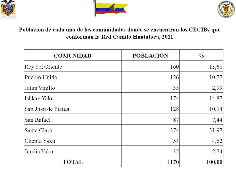 COMUNIDADPOBLACIÓN% Rey del Oriente16013,68 Pueblo Unido12610,77 Jatun Vinillo352,99 Ishkay Yaku17414,87 San Juan de Piatua12810,94 San Rafael877,44 S