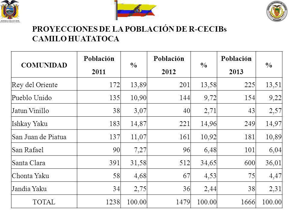 COMUNIDAD Población 2011 % Población 2012 % Población 2013 % Rey del Oriente17213,8920113,5822513,51 Pueblo Unido13510,901449,721549,22 Jatun Vinillo3