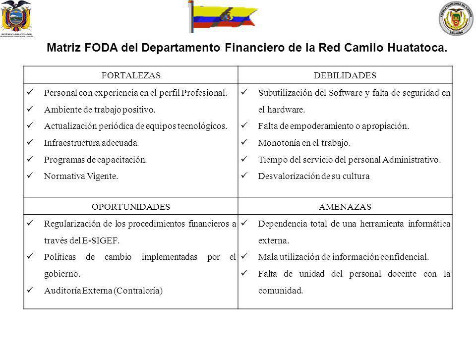 Matriz FODA del Departamento Financiero de la Red Camilo Huatatoca. FORTALEZASDEBILIDADES Personal con experiencia en el perfil Profesional. Ambiente