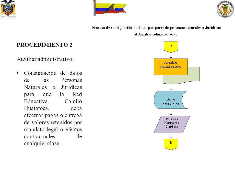 PROCEDIMIENTO 2 Auxiliar administrativo: Consignación de datos de las Personas Naturales o Jurídicas para que la Red Educativa Camilo Huatatoca, deba