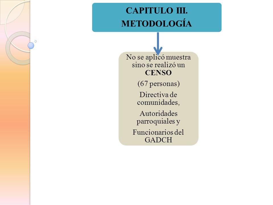CAPITULO III. METODOLOGÍA No se aplicó muestra sino se realizó un CENSO (67 personas) Directiva de comunidades, Autoridades parroquiales y Funcionario