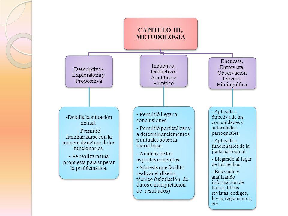 CAPITULO III,. METODOLOGIA Descriptiva - Exploratoria y Propositiva -Detalla la situación actual. - Permitió familiarizarse con la manera de actuar de