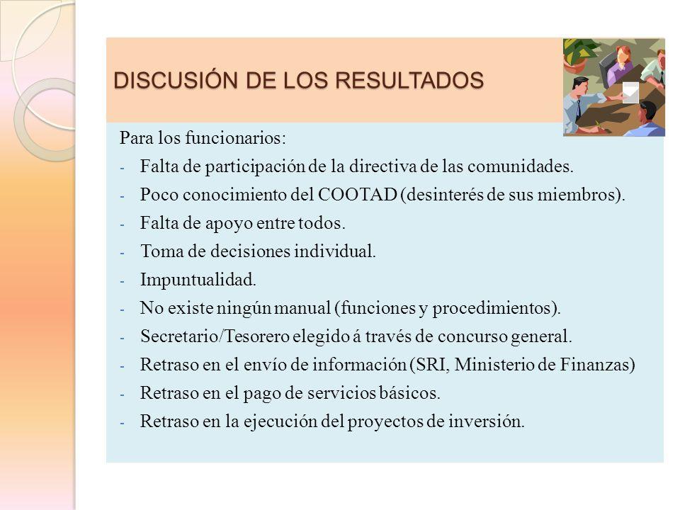 DISCUSIÓN DE LOS RESULTADOS Para los funcionarios: - Falta de participación de la directiva de las comunidades. - Poco conocimiento del COOTAD (desint