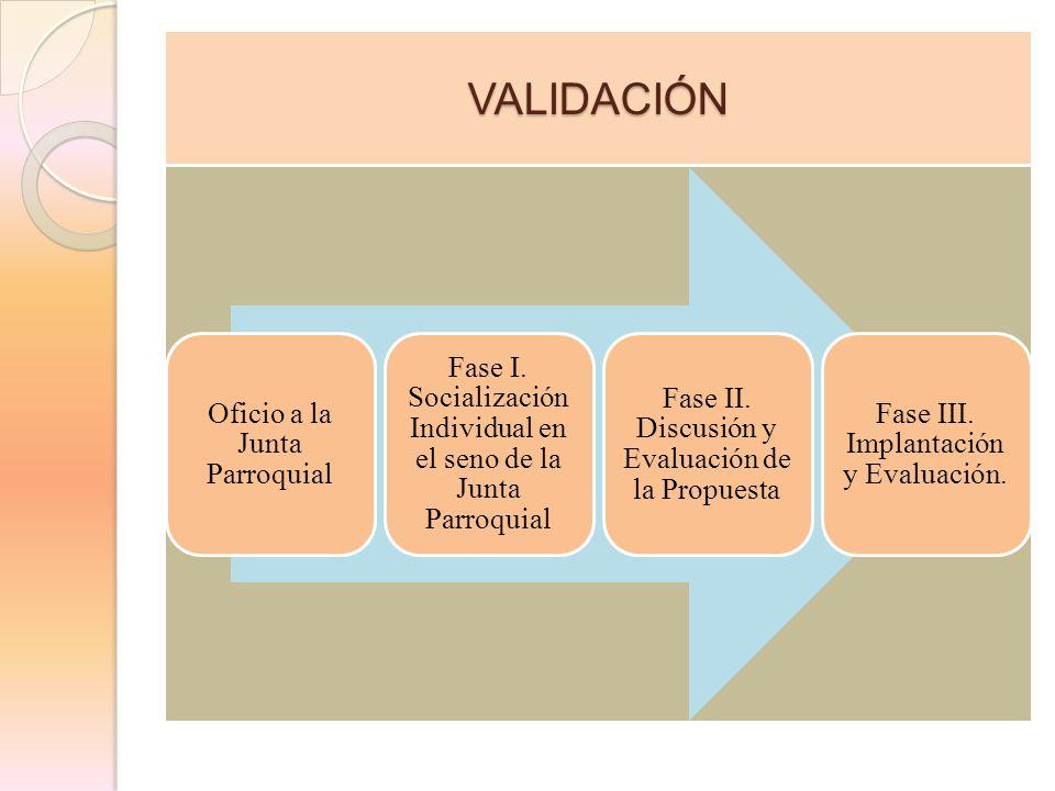VALIDACIÓN Oficio a la Junta Parroquial Fase I. Socialización Individual en el seno de la Junta Parroquial Fase II. Discusión y Evaluación de la Propu