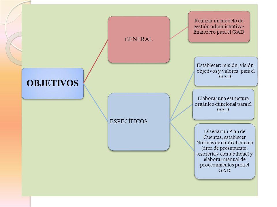 OBJETIVOS GENERAL Realizar un modelo de gestión administrativo- financiero para el GAD ESPECÍFICOS Establecer: misión, visión, objetivos y valores par