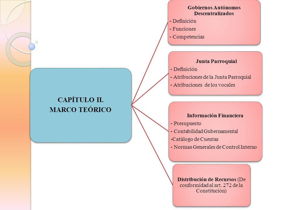 CAPÍTULO II. MARCO TEÓRICO Gobiernos Autónomos Descentralizados - Definición - Funciones - Competencias Junta Parroquial - Definición - Atribuciones d