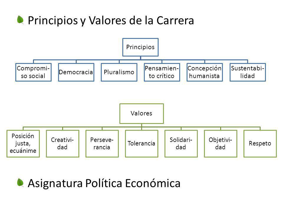 Principios y Valores de la Carrera Asignatura Política Económica Principios Compromi- so social DemocraciaPluralismo Pensamien- to crítico Concepción