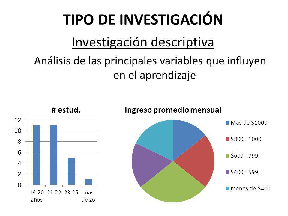 TIPO DE INVESTIGACIÓN Investigación descriptiva Análisis de las principales variables que influyen en el aprendizaje