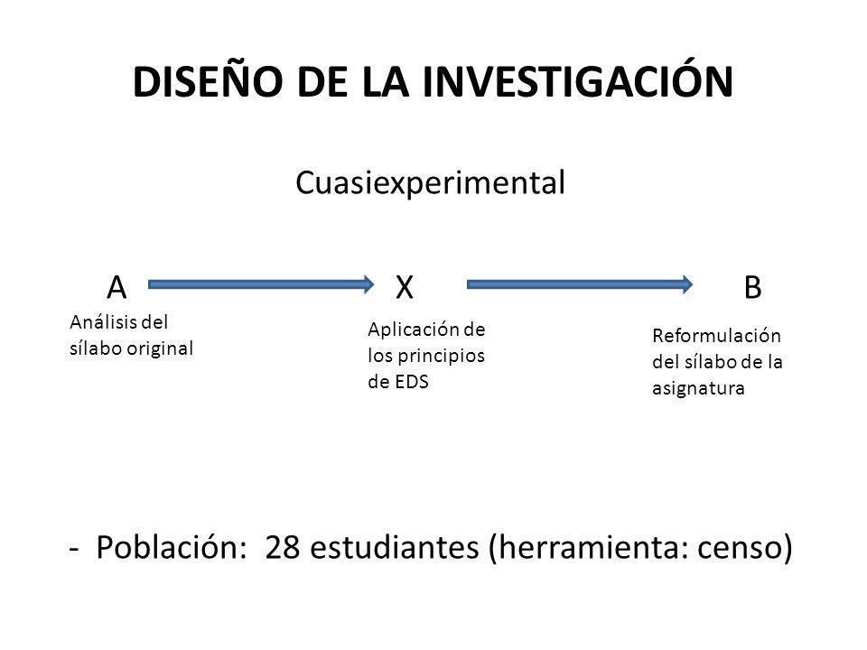 DISEÑO DE LA INVESTIGACIÓN Cuasiexperimental A X B - Población: 28 estudiantes (herramienta: censo) Análisis del sílabo original Aplicación de los pri