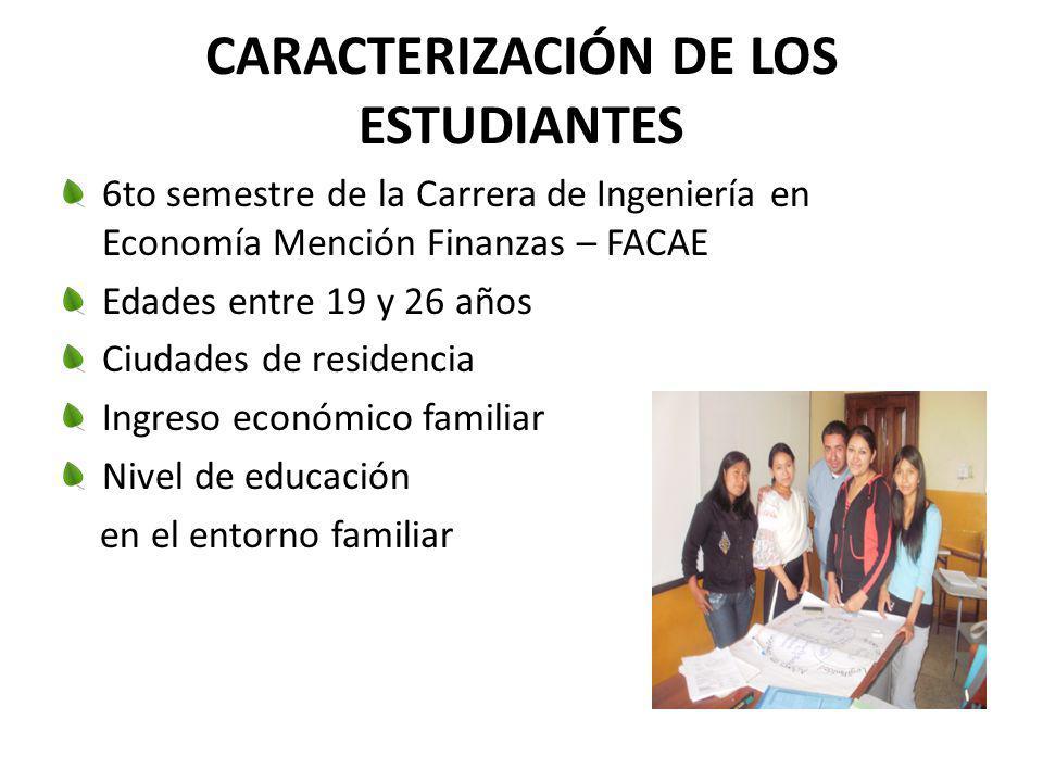 CARACTERIZACIÓN DE LOS ESTUDIANTES 6to semestre de la Carrera de Ingeniería en Economía Mención Finanzas – FACAE Edades entre 19 y 26 años Ciudades de