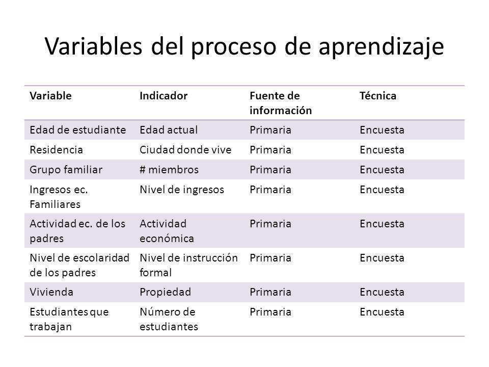 Variables del proceso de aprendizaje VariableIndicadorFuente de información Técnica Edad de estudianteEdad actualPrimariaEncuesta ResidenciaCiudad don