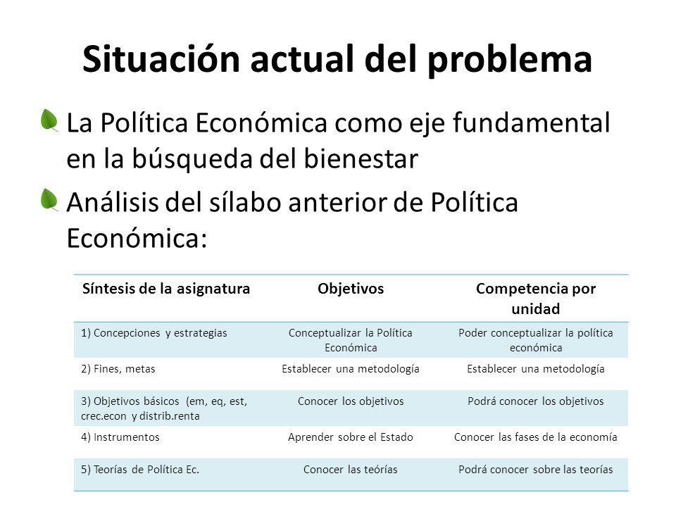 Situación actual del problema La Política Económica como eje fundamental en la búsqueda del bienestar Análisis del sílabo anterior de Política Económi