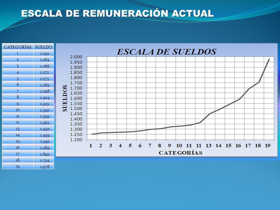 ESCALA DE REMUNERACIÓN ACTUAL CATEGORÍASSUELDO 1 1.250 2 1.263 3 1.266 4 1.272 5 1.275 6 1.285 7 1.298 8 1.304 9 1.323 10 1.330 11 1.339 11 1.362 13 1