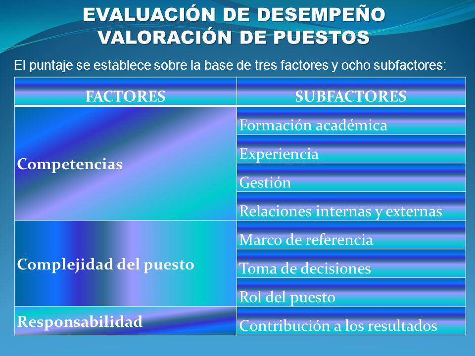 VALORACIÓN DE PUESTOS FACTORESSUBFACTORES Competencias Formación académica Experiencia Gestión Relaciones internas y externas Complejidad del puesto M