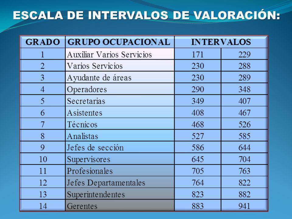 ESCALA DE INTERVALOS DE VALORACIÓN: