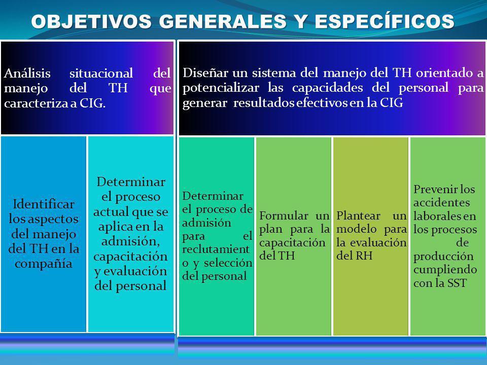 OBJETIVOS GENERALES Y ESPECÍFICOS Análisis situacional del manejo del TH que caracteriza a CIG. Identificar los aspectos del manejo del TH en la compa