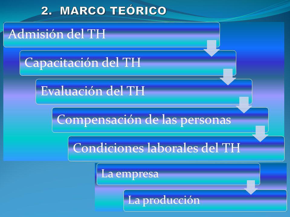 Admisión del THCapacitación del THEvaluación del TH Compensación de las personas Condiciones laborales del TH La empresaLa producción