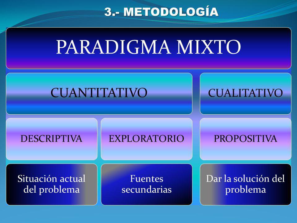 3.- METODOLOGÍA PARADIGMA MIXTO CUANTITATIVO DESCRIPTIVA Situación actual del problema EXPLORATORIO Fuentes secundarias CUALITATIVO PROPOSITIVA Dar la