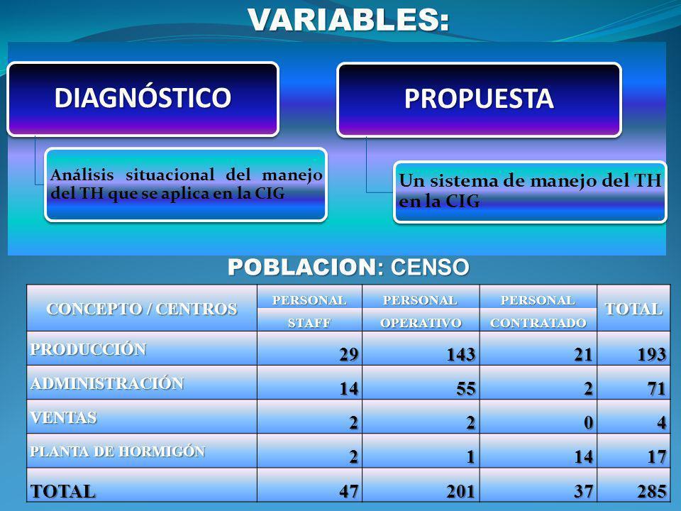 VARIABLES: DIAGNÓSTICO Análisis situacional del manejo del TH que se aplica en la CIG PROPUESTA Un sistema de manejo del TH en la CIG POBLACION : CENS