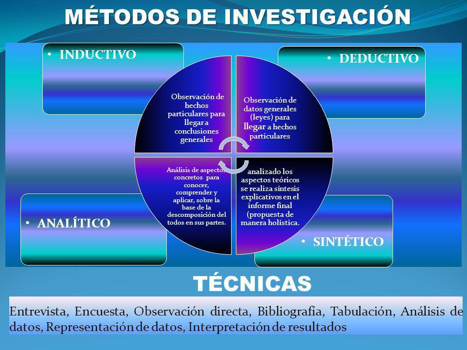 MÉTODOS DE INVESTIGACIÓN SINTÉTICO ANALÍTICO DEDUCTIVOINDUCTIVO Observación de hechos particulares para llegar a conclusiones generales Observación de