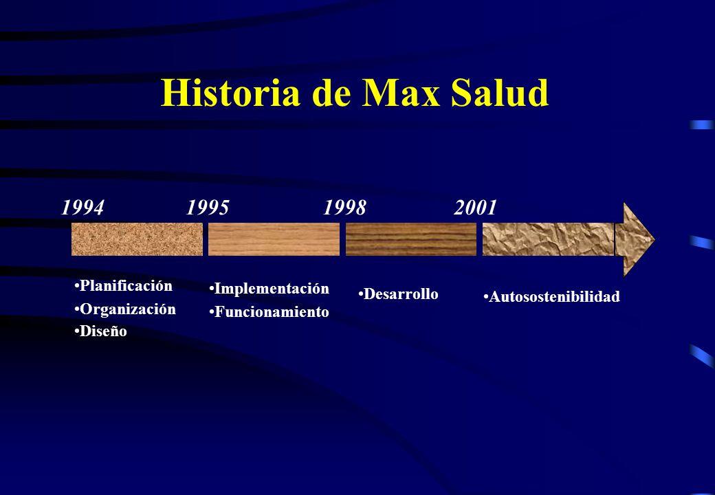 Historia de Max Salud 1994199519982001 Planificación Organización Diseño Implementación Funcionamiento Desarrollo Autosostenibilidad