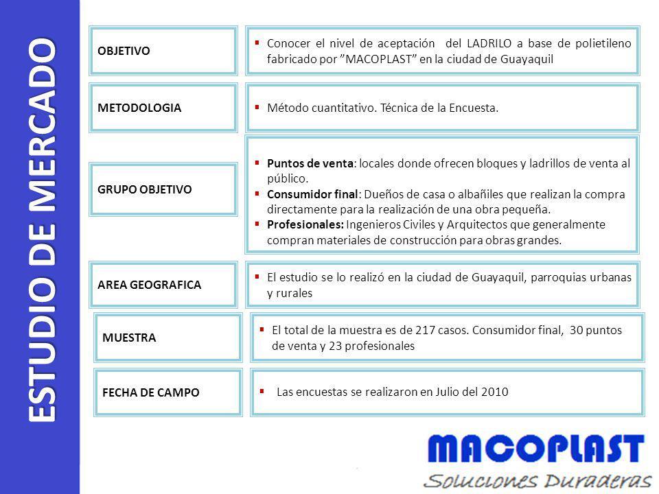 ESTUDIO DE MERCADO Conocer el nivel de aceptación del LADRILO a base de polietileno fabricado por MACOPLAST en la ciudad de Guayaquil OBJETIVO Método