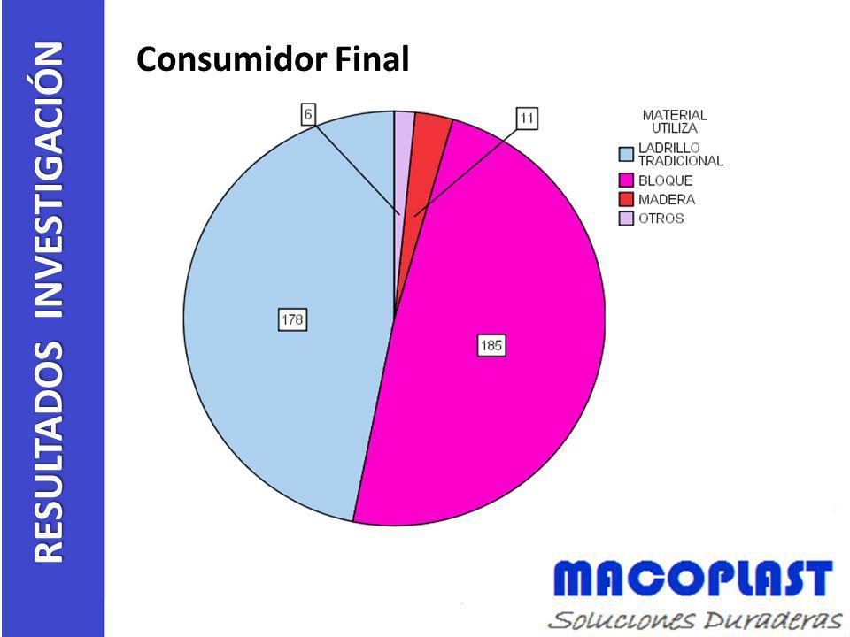 Consumidor Final RESULTADOS INVESTIGACIÓN
