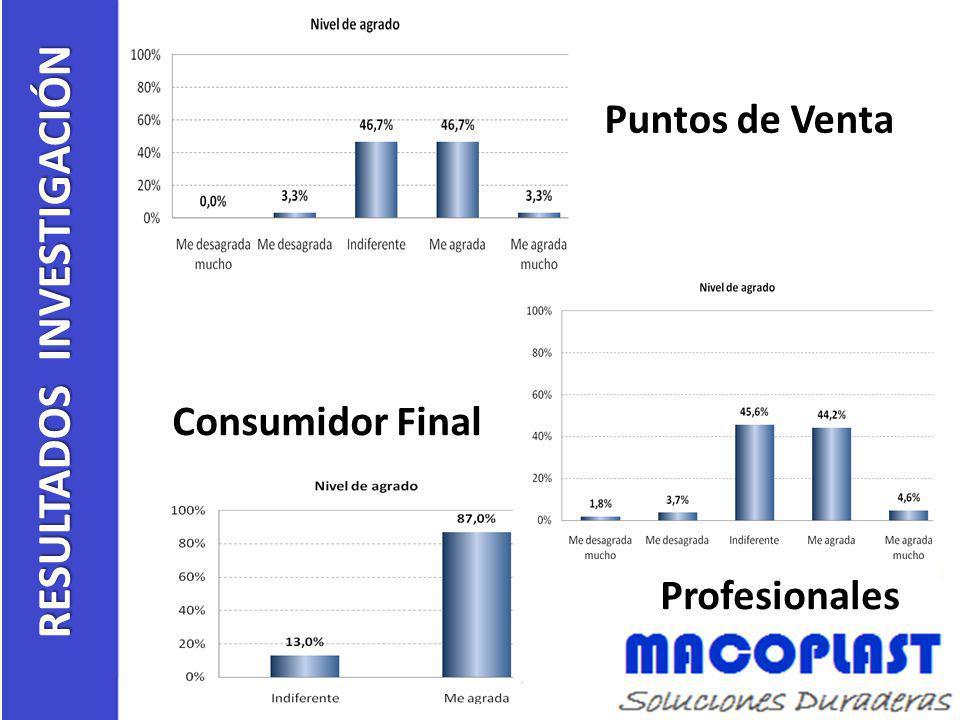 Puntos de Venta RESULTADOS INVESTIGACIÓN Consumidor Final Profesionales