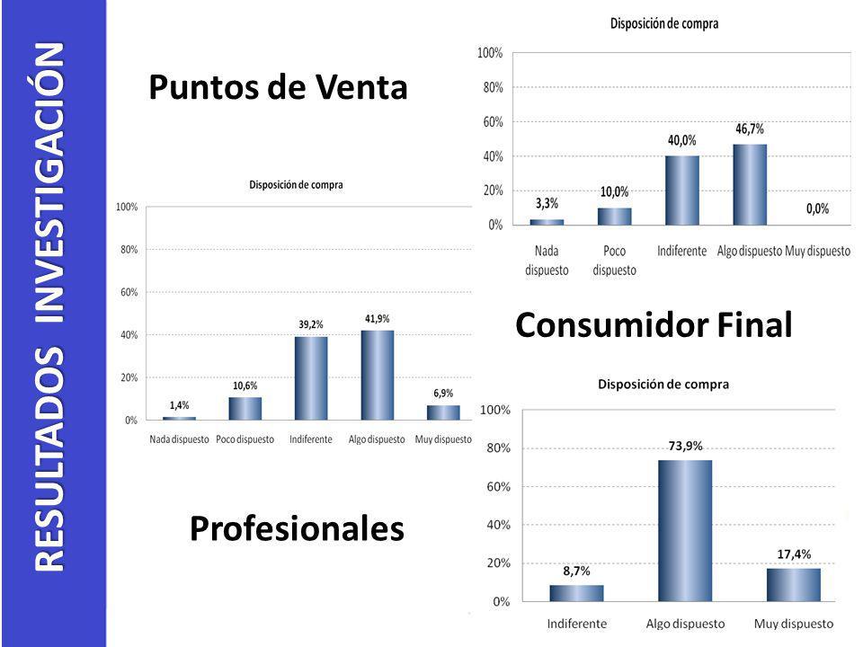 Puntos de Venta Consumidor Final Profesionales RESULTADOS INVESTIGACIÓN