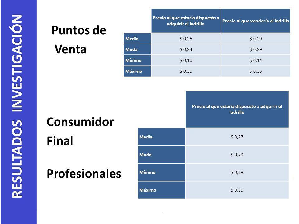 Puntos de Venta Consumidor Final Profesionales RESULTADOS INVESTIGACIÓN Precio al que estaría dispuesto a adquirir el ladrillo Precio al que vendería