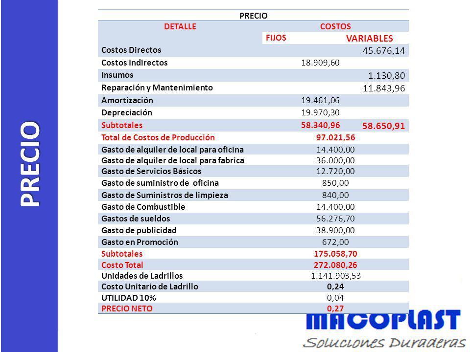 PRECIO PRECIO DETALLECOSTOS FIJOS VARIABLES Costos Directos 45.676,14 Costos Indirectos18.909,60 Insumos 1.130,80 Reparación y Mantenimiento 11.843,96