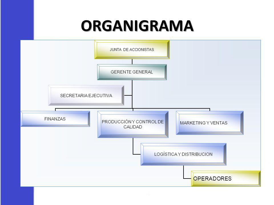 ORGANIGRAMA JUNTA DE ACCIONISTAS GERENTE GENERAL FINANZAS PRODUCCIÓN Y CONTROL DE CALIDAD LOGÍSTICA Y DISTRIBUCION OPERADORES MARKETING Y VENTAS SECRE