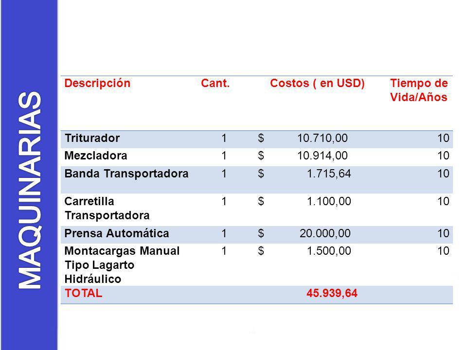 DescripciónCant.Costos ( en USD)Tiempo de Vida/Años Triturador1 $ 10.710,0010 Mezcladora1 $ 10.914,0010 Banda Transportadora1 $ 1.715,6410 Carretilla