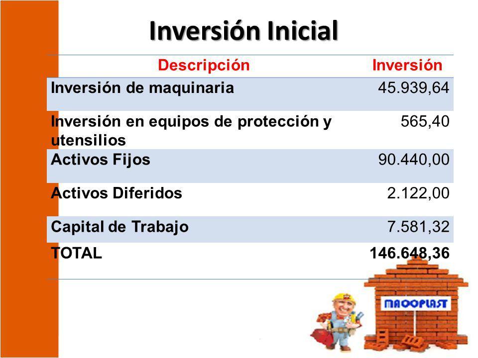 Inversión Inicial DescripciónInversión Inversión de maquinaria45.939,64 Inversión en equipos de protección y utensilios 565,40 Activos Fijos90.440,00