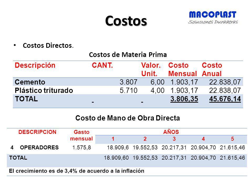 Costos Costos Directos. Costos de Materia Prima DescripciónCANT.Valor. Unit. Costo Mensual Costo Anual Cemento3.8076,001.903,1722.838,07 Plástico trit