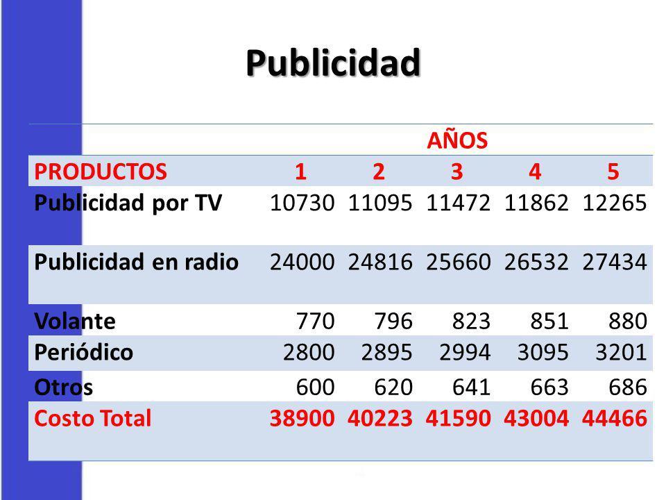 Publicidad AÑOS PRODUCTOS12345 Publicidad por TV1073011095114721186212265 Publicidad en radio2400024816256602653227434 Volante770796823851880 Periódic