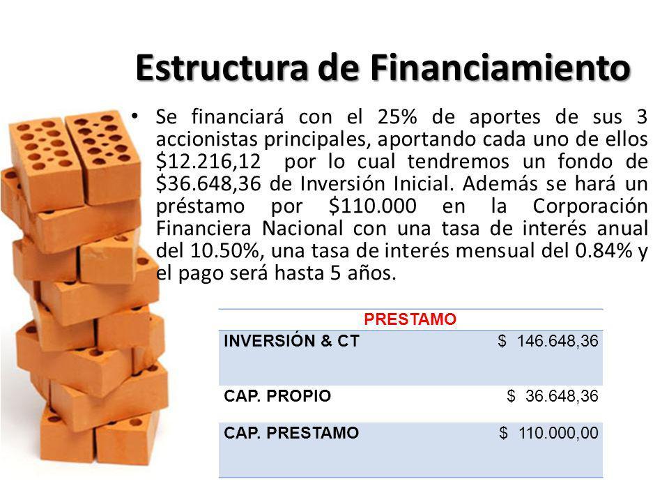 Estructura de Financiamiento Se financiará con el 25% de aportes de sus 3 accionistas principales, aportando cada uno de ellos $12.216,12 por lo cual