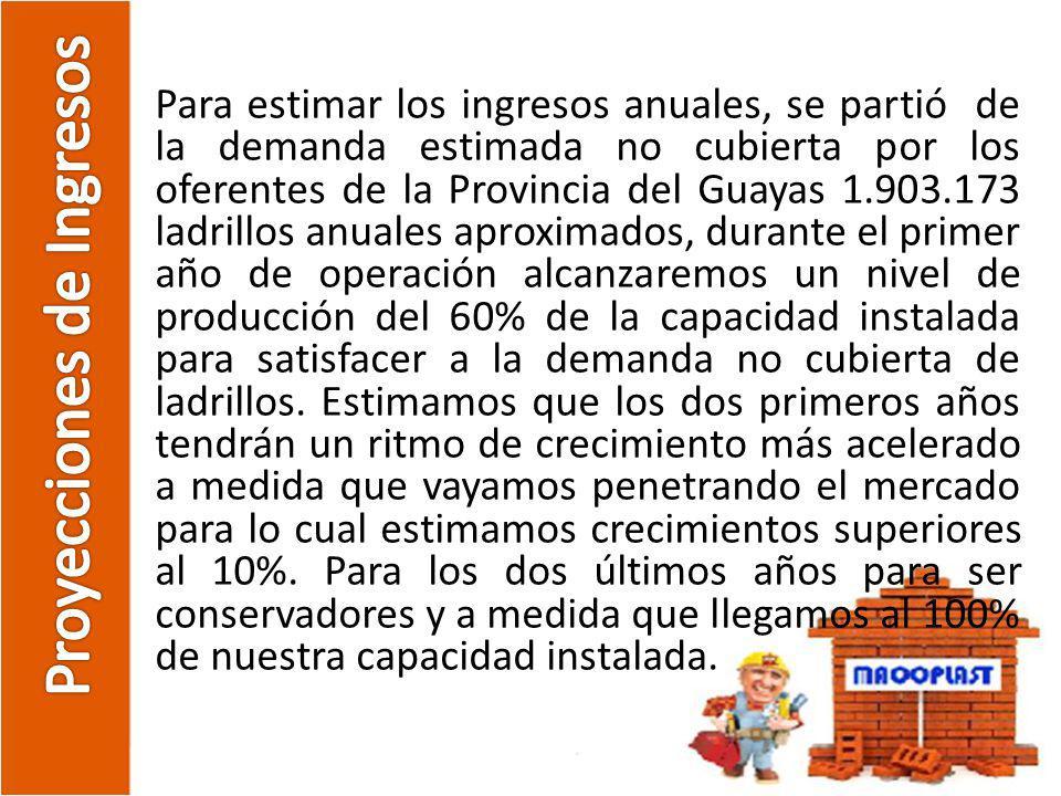 Para estimar los ingresos anuales, se partió de la demanda estimada no cubierta por los oferentes de la Provincia del Guayas 1.903.173 ladrillos anual