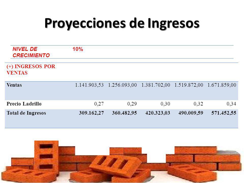 Proyecciones de Ingresos NIVEL DE CRECIMIENTO 10% (+) INGRESOS POR VENTAS Ventas1.141.903,531.256.093,001.381.702,001.519.872,001.671.859,00 Precio La