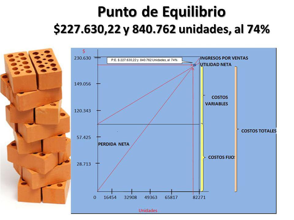 Punto de Equilibrio $227.630,22 y 840.762 unidades, al 74%