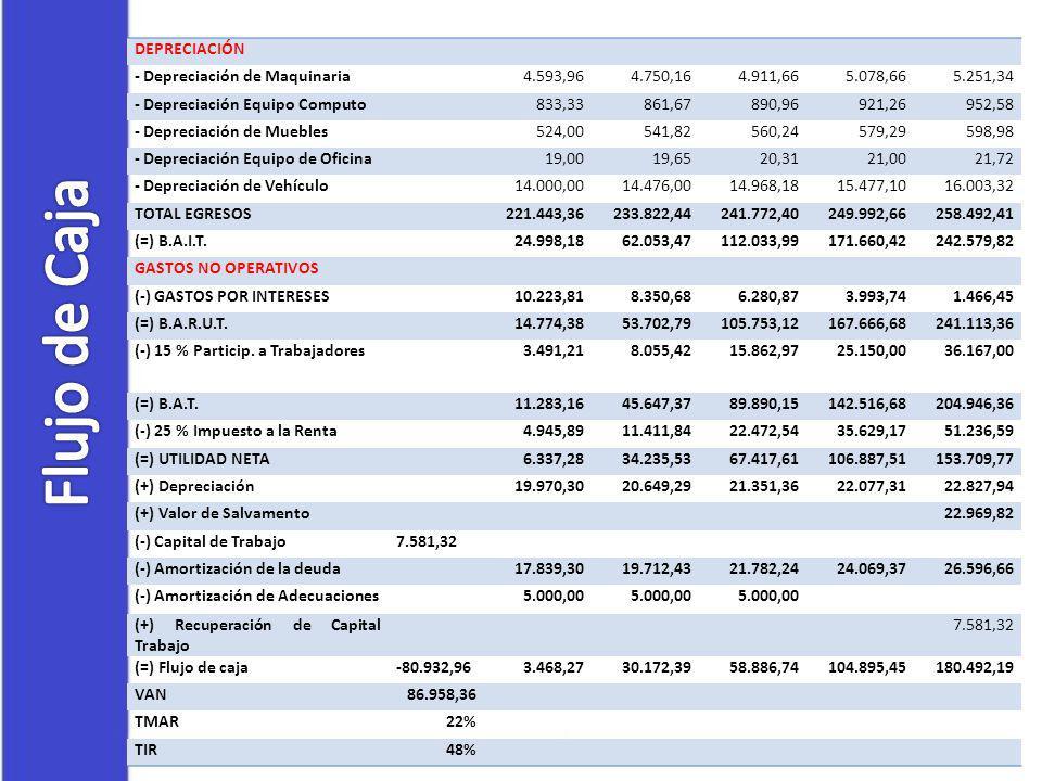 DEPRECIACIÓN - Depreciación de Maquinaria 4.593,964.750,164.911,665.078,665.251,34 - Depreciación Equipo Computo 833,33861,67890,96921,26952,58 - Depr