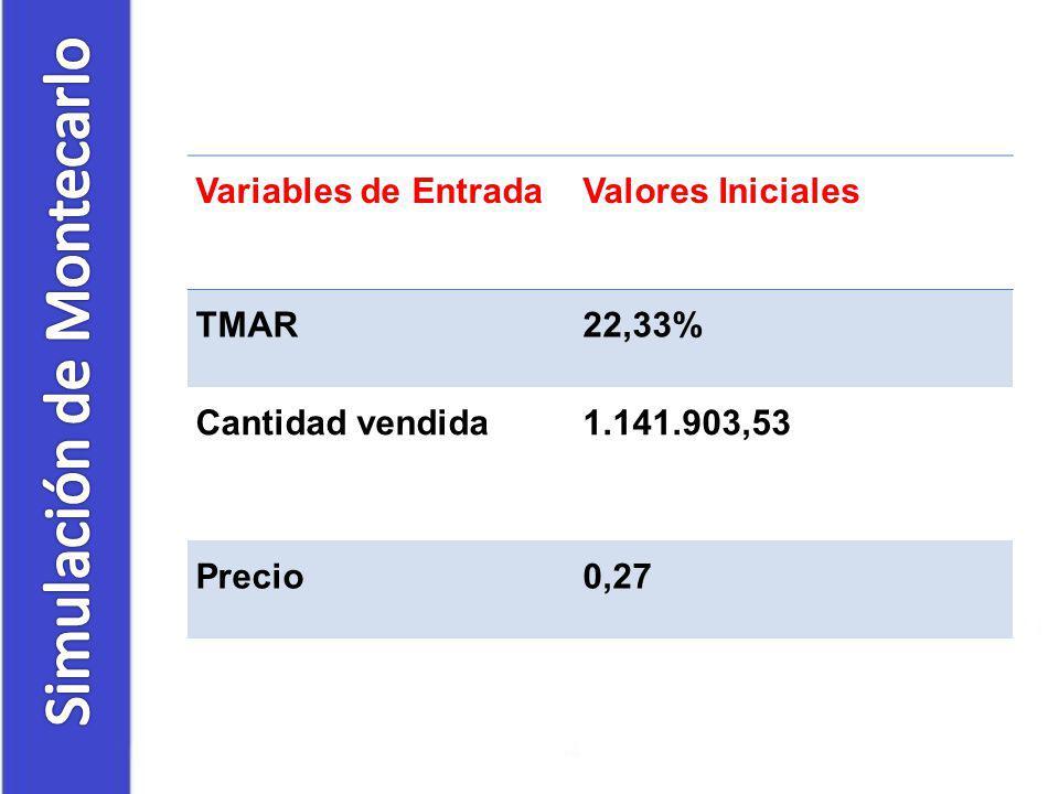 Variables de EntradaValores Iniciales TMAR22,33% Cantidad vendida1.141.903,53 Precio0,27