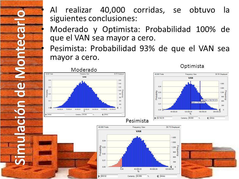 Al realizar 40,000 corridas, se obtuvo la siguientes conclusiones: Moderado y Optimista: Probabilidad 100% de que el VAN sea mayor a cero. Pesimista: