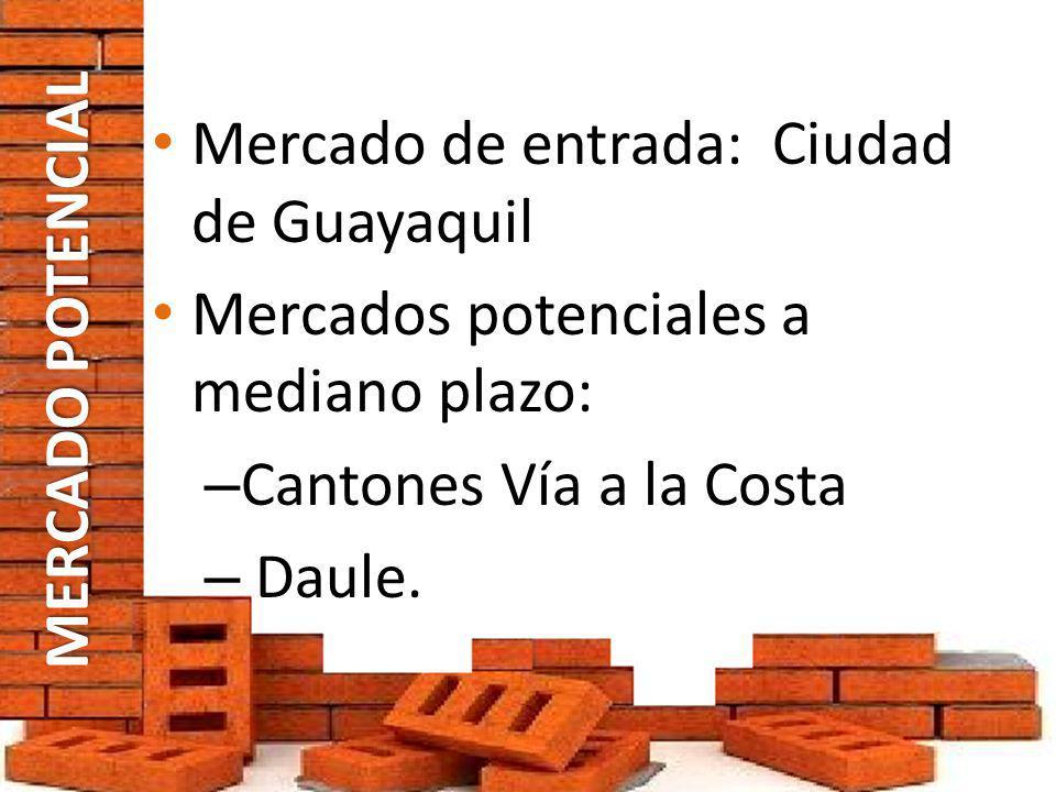 MERCADO POTENCIAL Mercado de entrada: Ciudad de Guayaquil Mercados potenciales a mediano plazo: – Cantones Vía a la Costa – Daule.