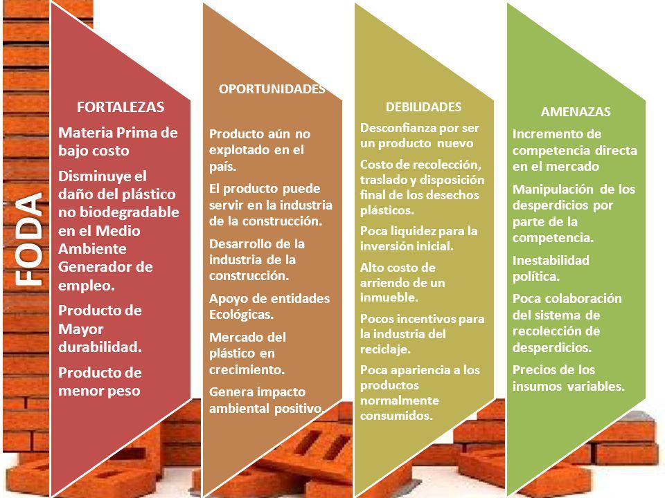 ESTUDIO DE MERCADO Conocer el nivel de aceptación del LADRILO a base de polietileno fabricado por MACOPLAST en la ciudad de Guayaquil OBJETIVO Método cuantitativo.