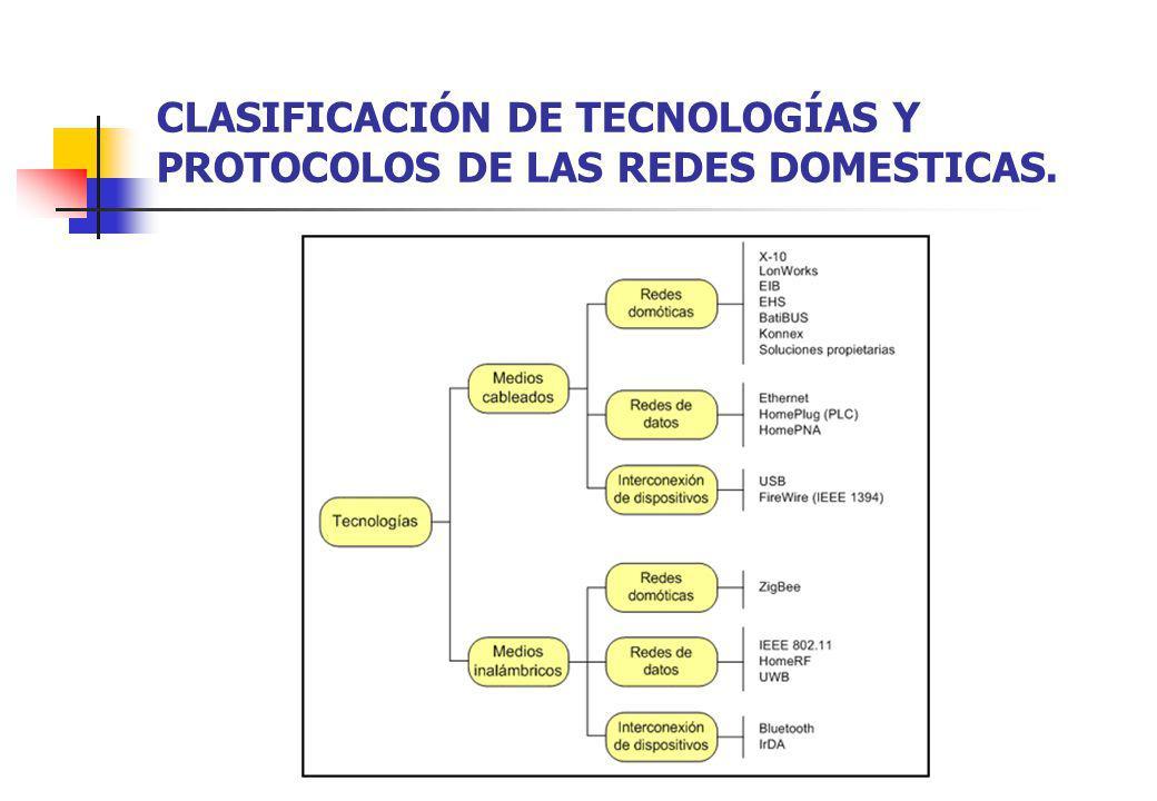 CLASIFICACIÓN DE TECNOLOGÍAS Y PROTOCOLOS DE LAS REDES DOMESTICAS.