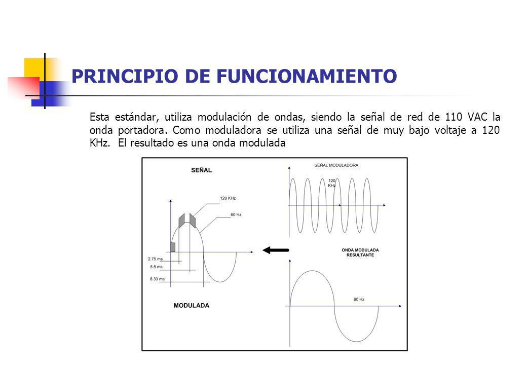 PRINCIPIO DE FUNCIONAMIENTO Esta estándar, utiliza modulación de ondas, siendo la señal de red de 110 VAC la onda portadora. Como moduladora se utiliz